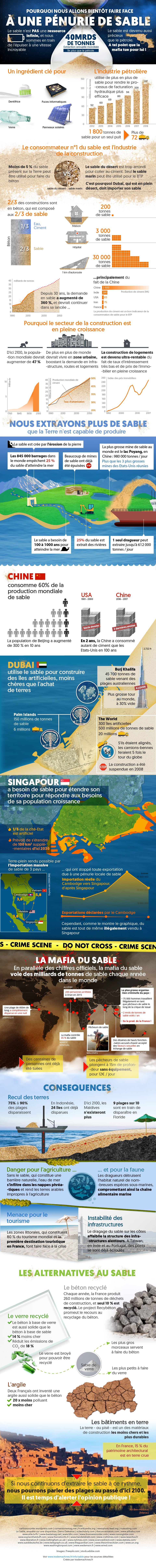 infographie sable