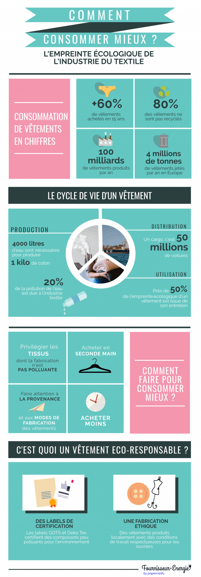 industrie textile empreinte environnementale