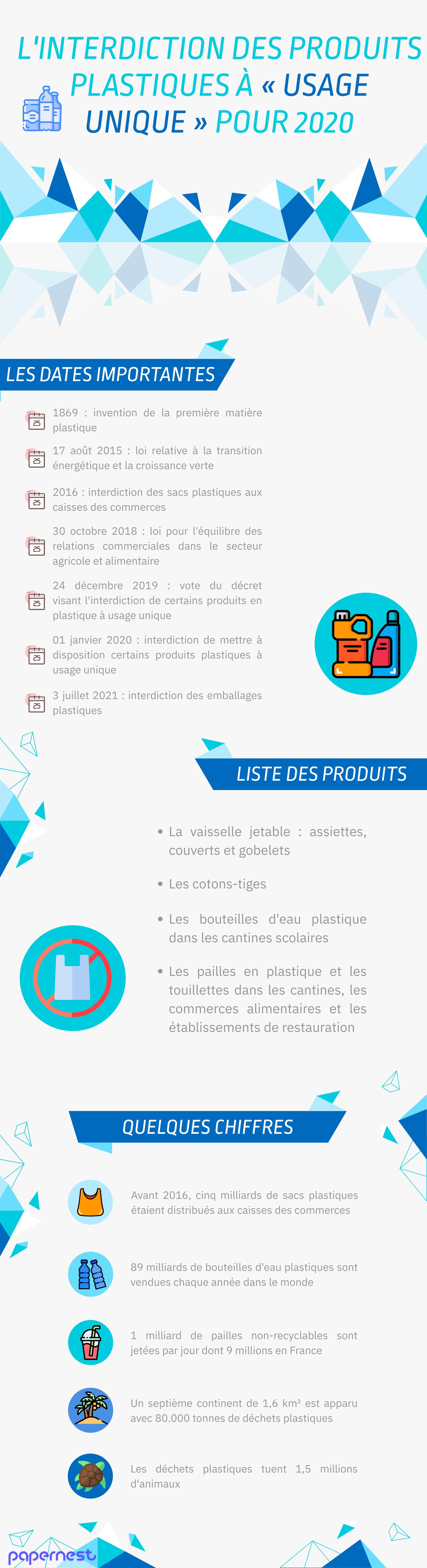 Interdiction du plastique infographie